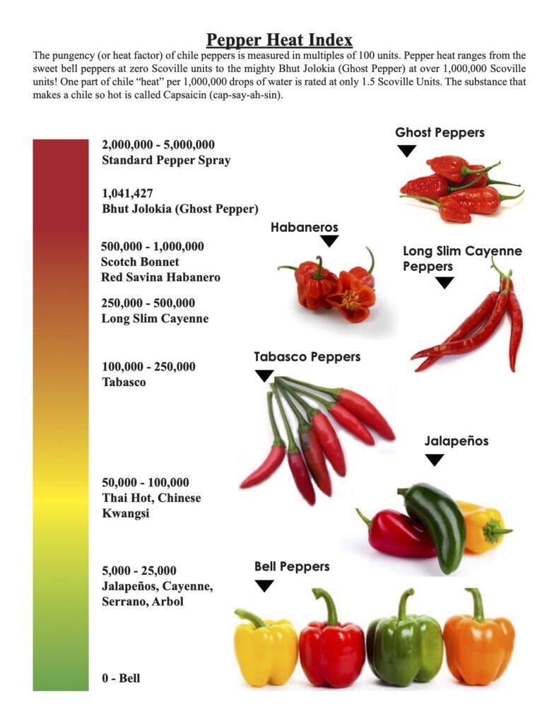 Pepper Heat Index visual