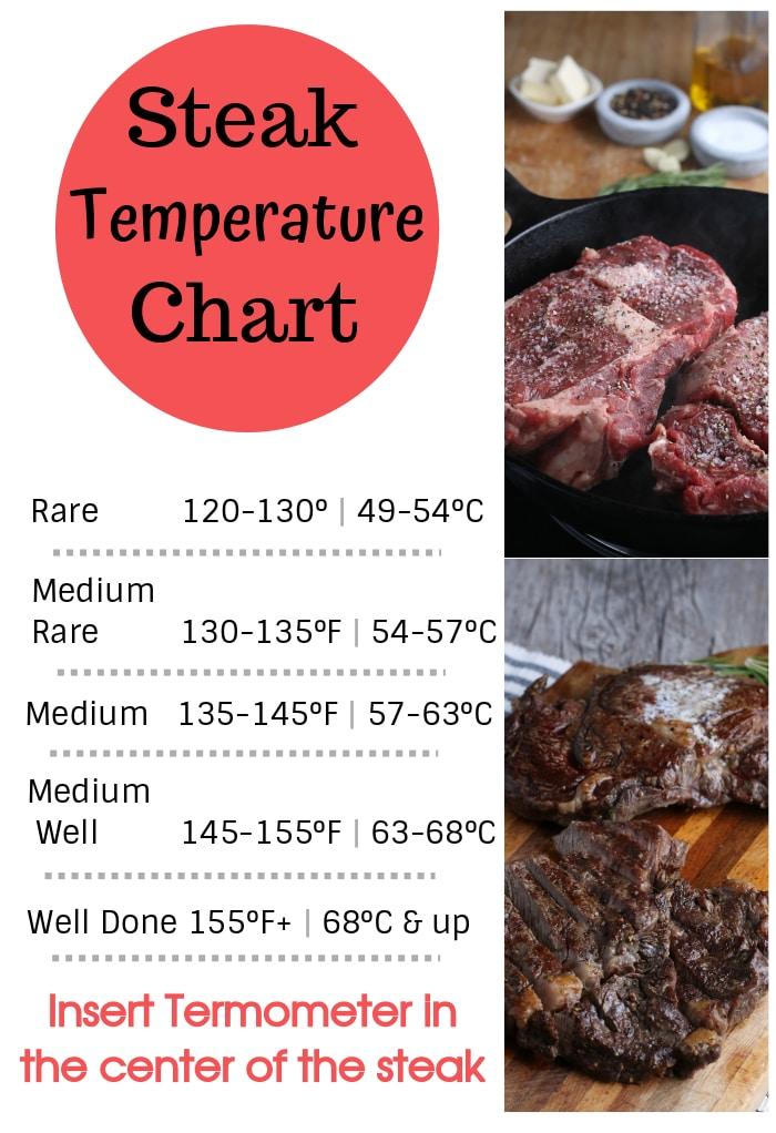 Steak temperature chart guide